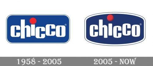 Chicco Logo history