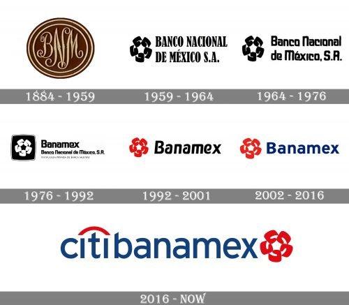 Citibanamex Logo history