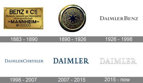 Daimler Logo history