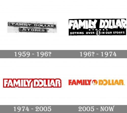 Family Dollar Logo history
