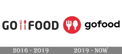 Gofood Logo history
