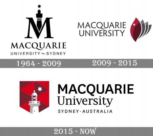 Macquarie University Logo history