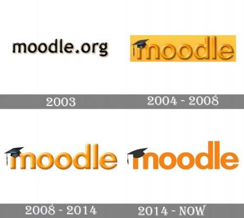 Moodle Logo history