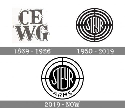Steyr Logo history