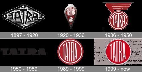 Tatra Logo history