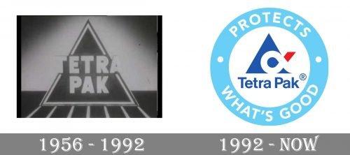 Tetra Pak Logo history