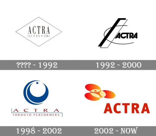 ACTRA Logo history