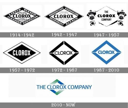 Clorox Company Logo history