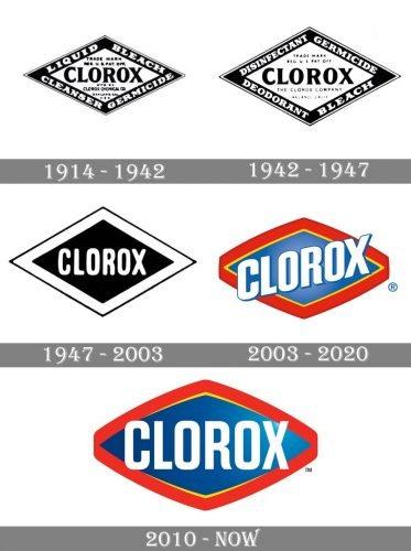Clorox Logo history