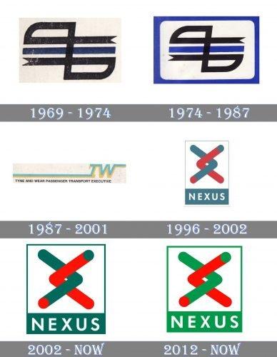 Nexus Logo history