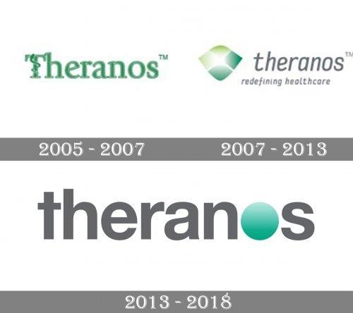 Theranos Logo history