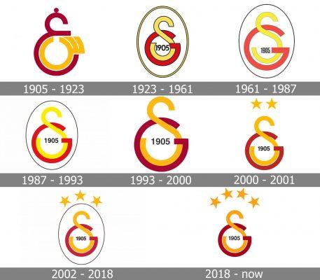 Galatasaray Logo history