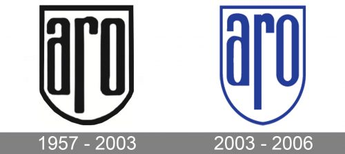 ARO Logo history