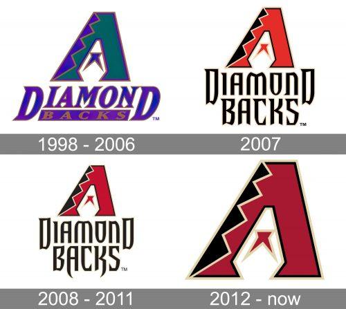 Arizona Diamondbacks Logo history