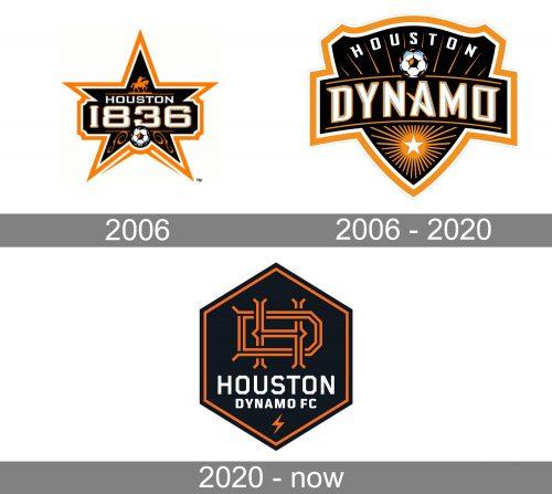 Houston Dynamo Logo history