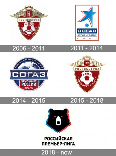 Russian Premier League Logo history