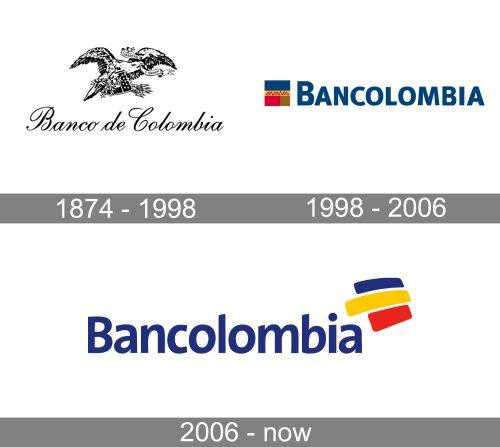 Bancolombia Logo history