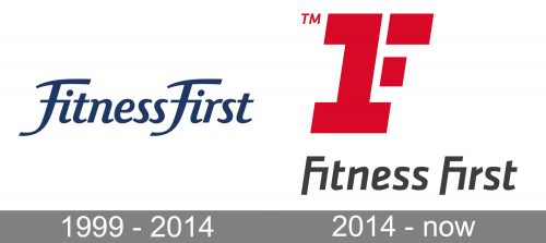 Fitness First Logo history