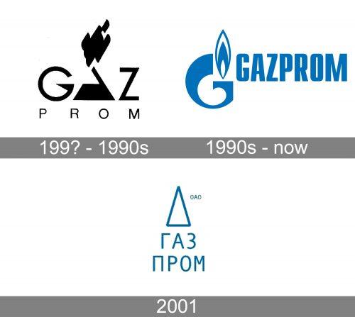 Gazprom Logo history