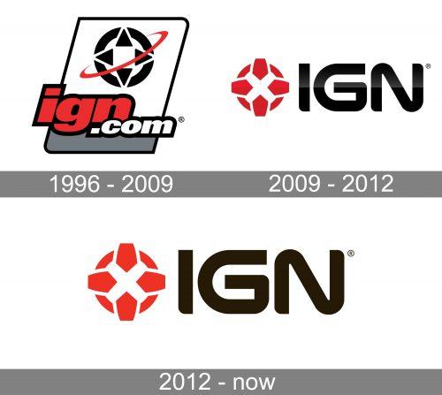 IGN Logo history