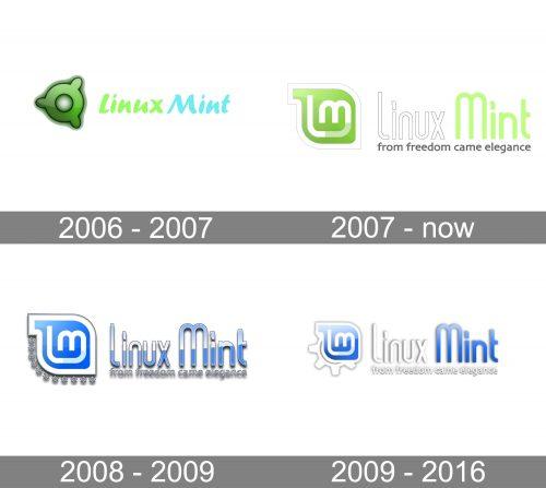 Linux Mint Logo history