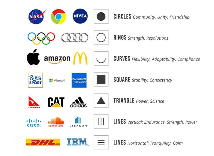 Logo shape psychology