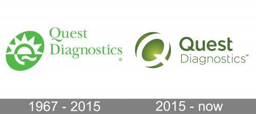 Quest Diagnostics Logo history