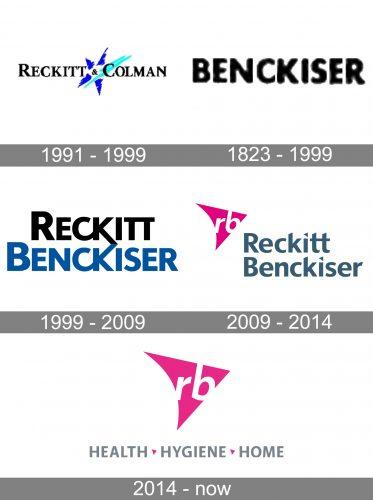 Reckitt Benckiser Logo history