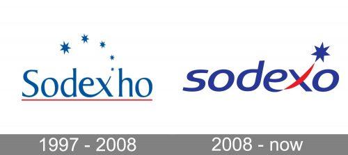 Sodexo Logo history