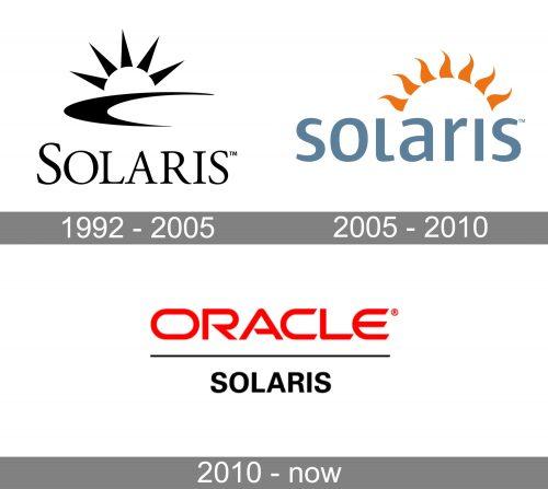 Solaris Logo history