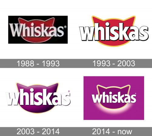 Whiskas Logo history