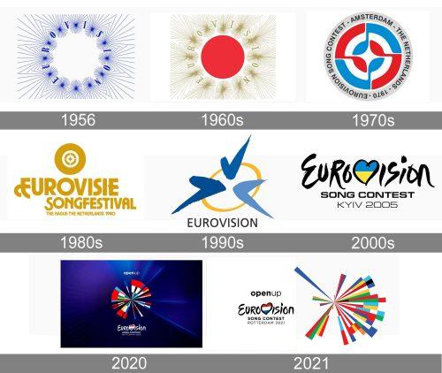 Eurovision Logo history