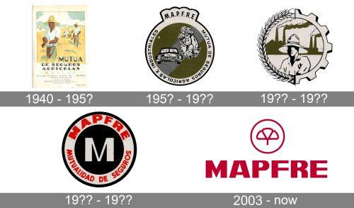 Mapfre Logo history
