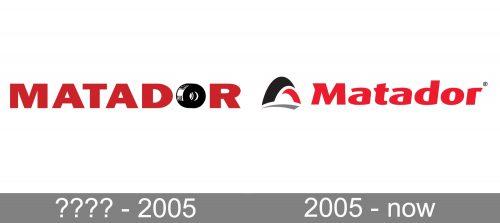 Matador Logo history