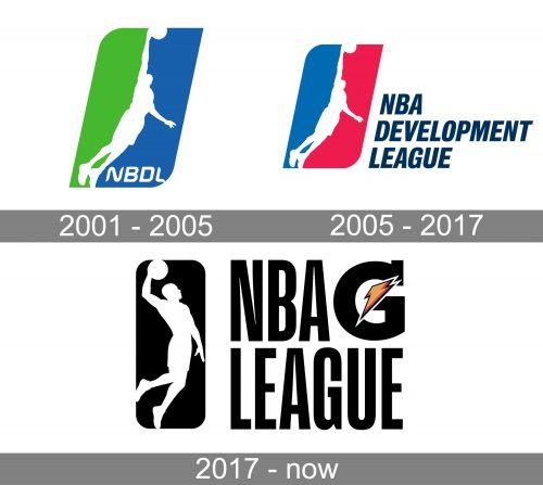 NBA Gatorade League Logo history