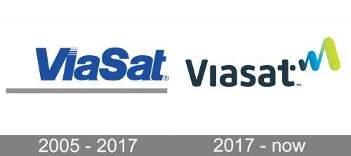 Viasat Logo history