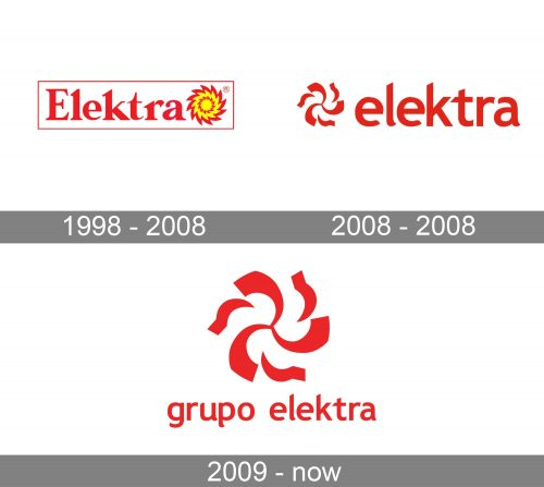 Elektra Logo history