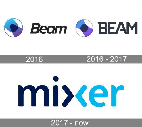 Mixer Logo history