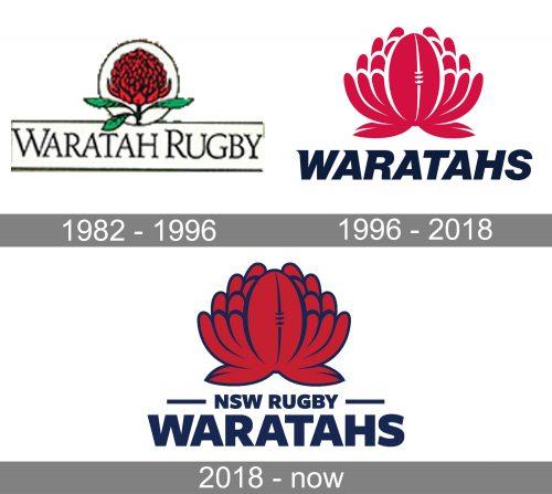 New south Wales Waratahs Logo history