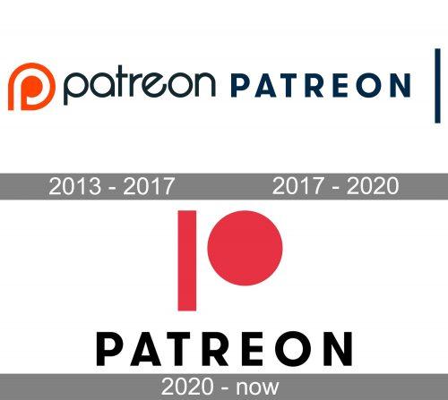 Patreon Logo history