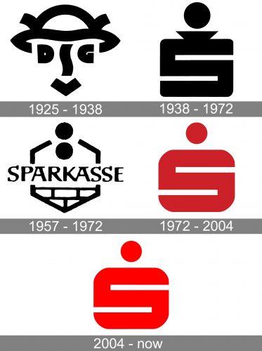 Sparkasse Logo history