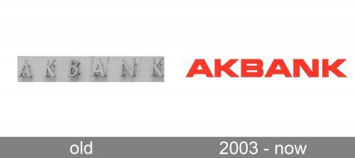Akbank Logo history