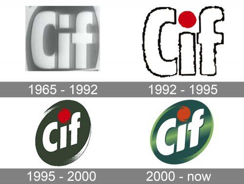 CIF Logo history