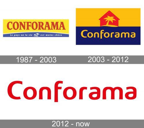 Conforama Logo history
