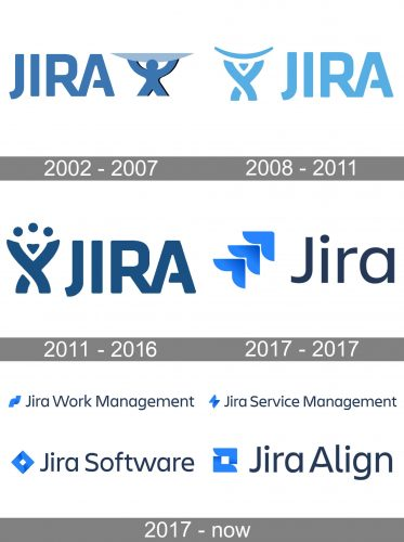 Jira Logo history