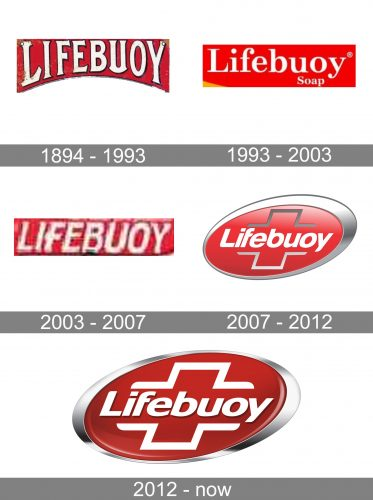 Lifebuoy Logo history