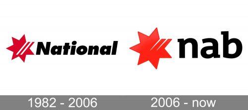 NAB National Australia Bank Logo history