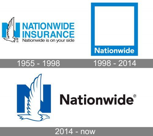 Nationwide Mutual Insurance Company Logo history