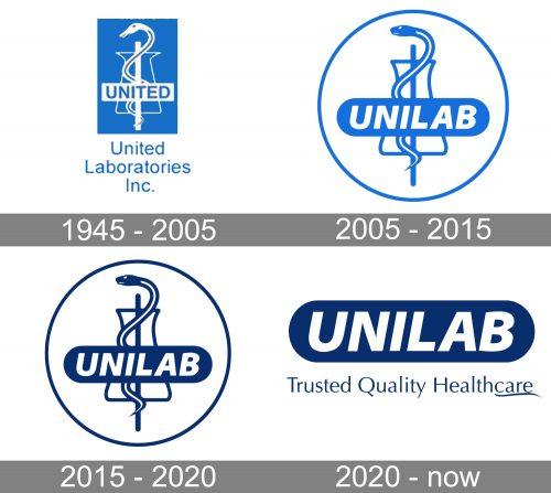 Unilab Logo history