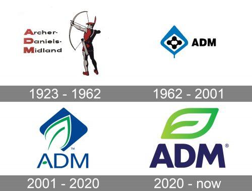 Archer Daniels Midland Logo history